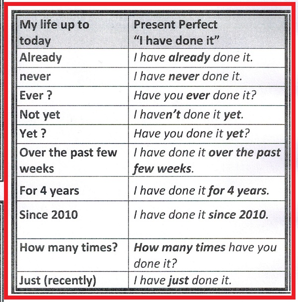 The Verb Tense Activity Guaranteed To Improve Speaking