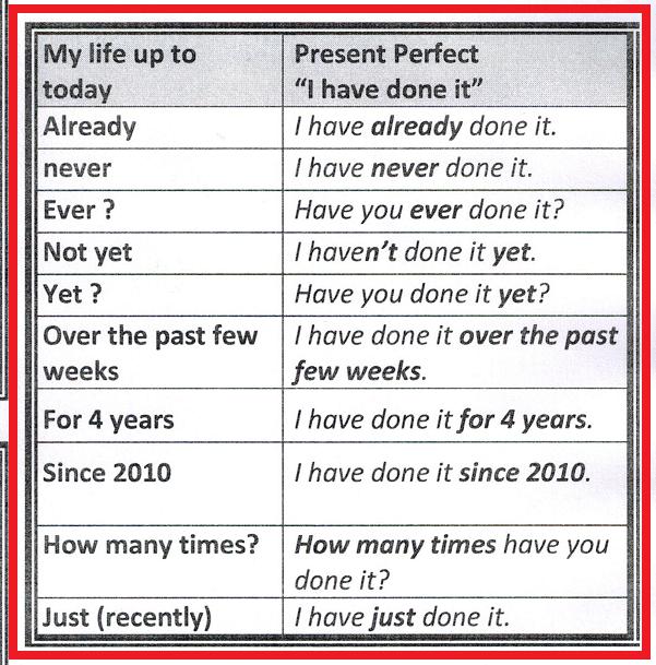 keywords present perfect