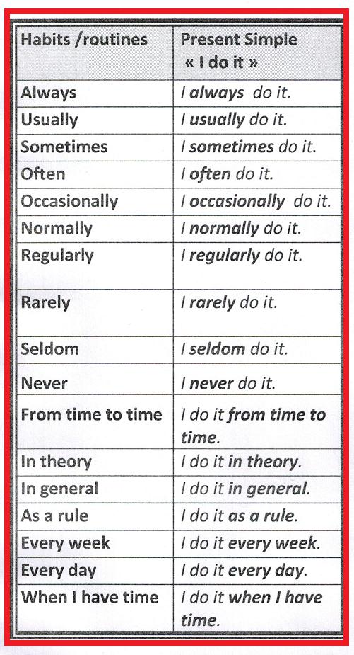 Keywords present simple