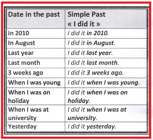 Keywords simple past